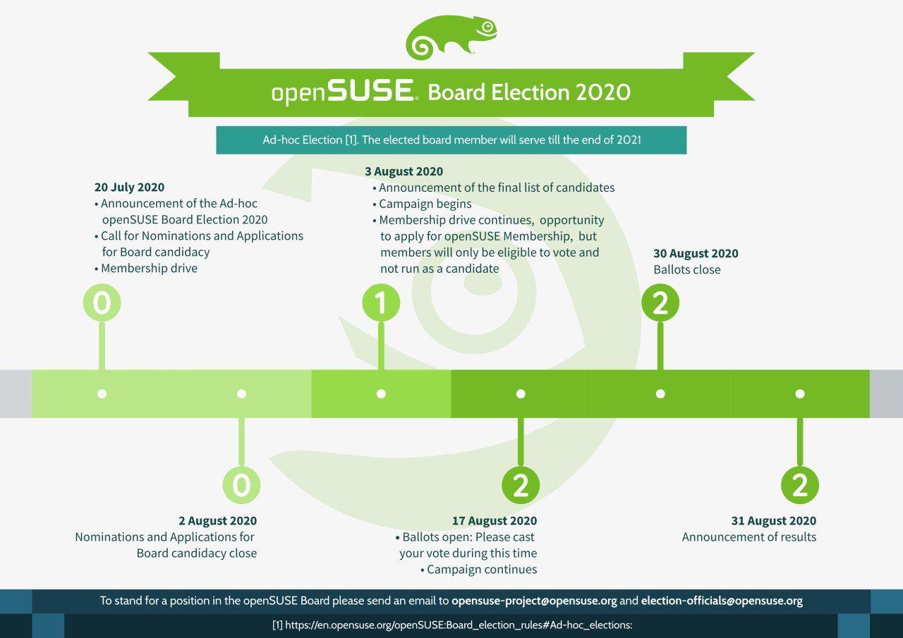 openSUSE Ad-Hoc Board Election 2020